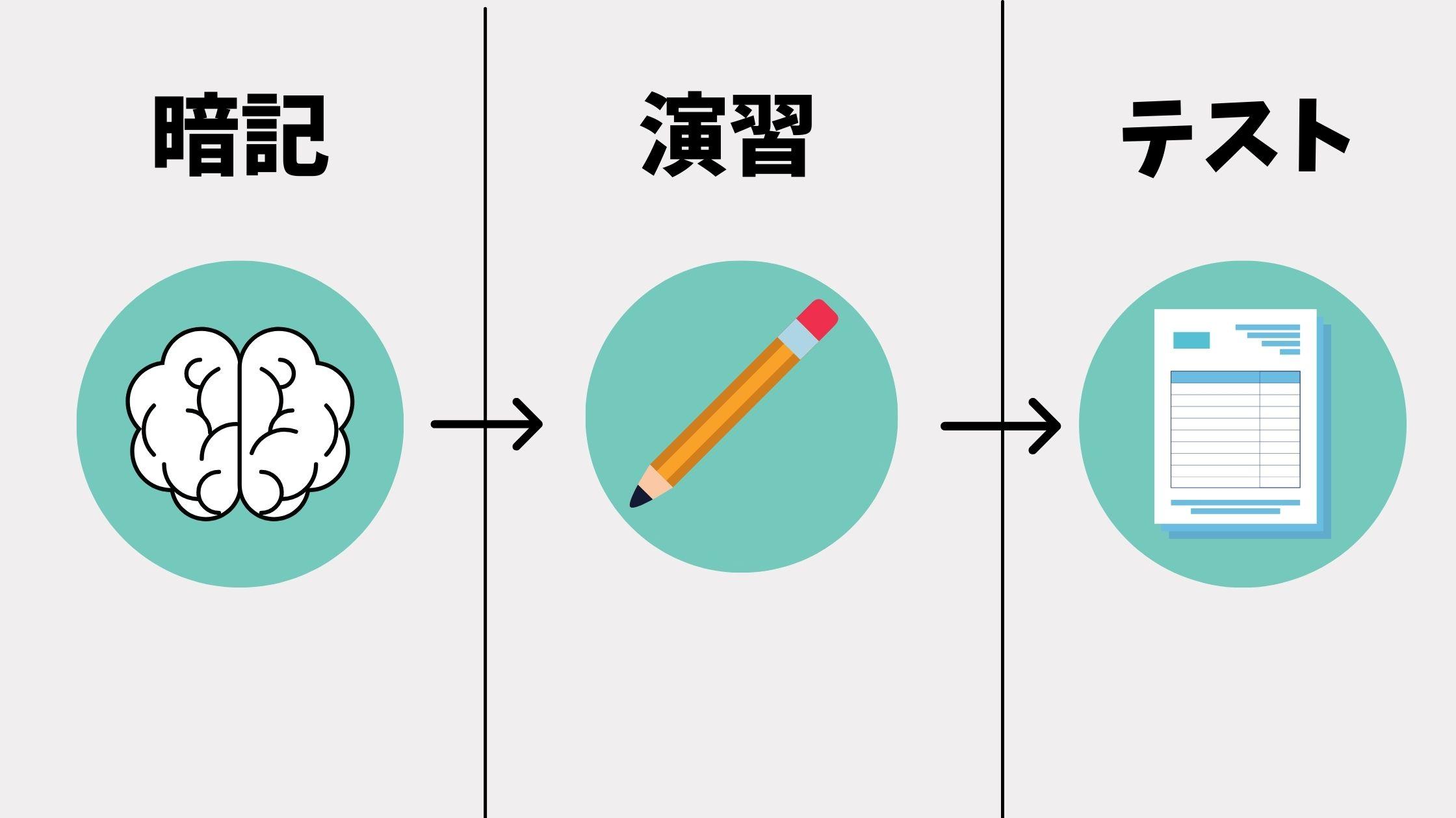 定期テストを勉強するサイクル