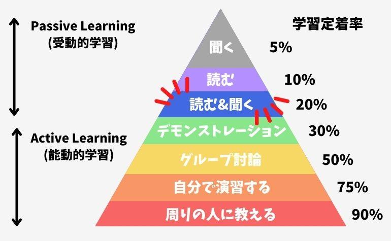 学校の授業の学習定着率