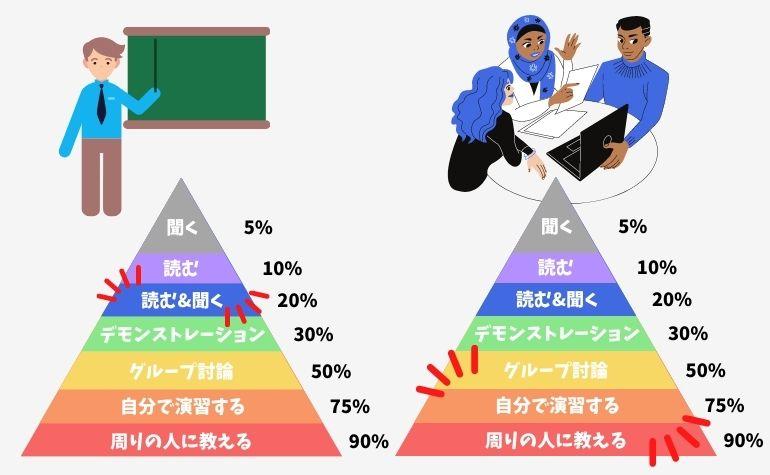 学校の授業とアクティブラーニングの違い