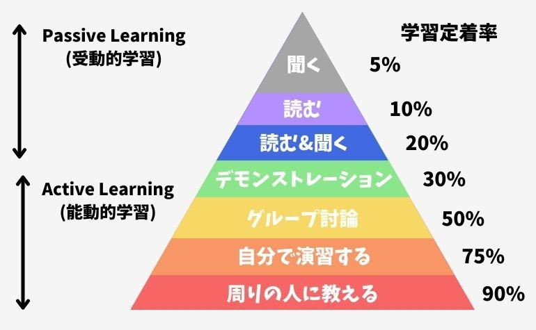 ラーニングピラミッドの概要図