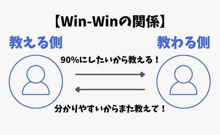 人に勉強を教えるとWin-Winの関係になる理由