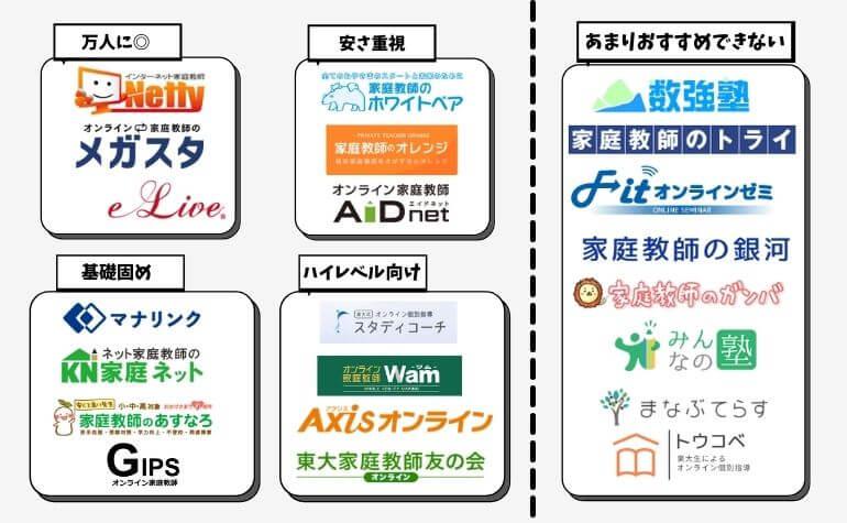 おすすめオンライン家庭教師22社の一覧図
